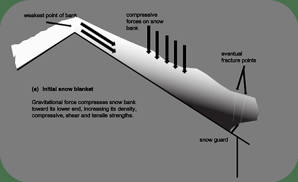Initial Snow Blanket Diagram (a)