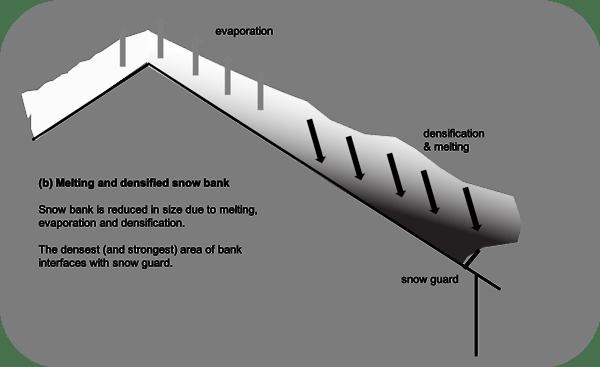 Melting and Densified Snow Bank (b)