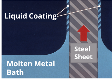 S-5! Applying the Molten Metal Bath Coating to the Steel Sheet-min