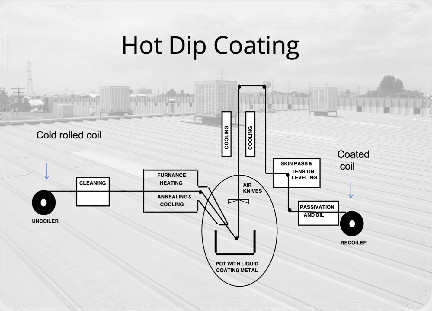 S-5! Hot Dip Coating Process-min
