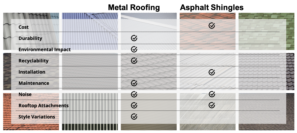 S-5!® - Metal Roof vs Asphalt Shingles - Tips for Choosing Comparison Chart