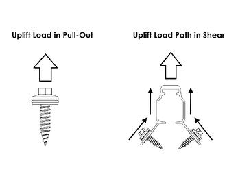 S-5!-uplift-load-pull-out-and-in-shear