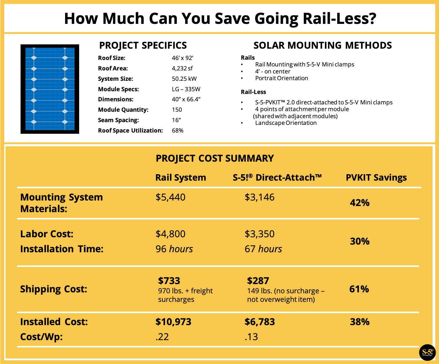S-5!® How Much Can You Save Going Rail-Less - PVKIT™ Direct-Attach™ Solar